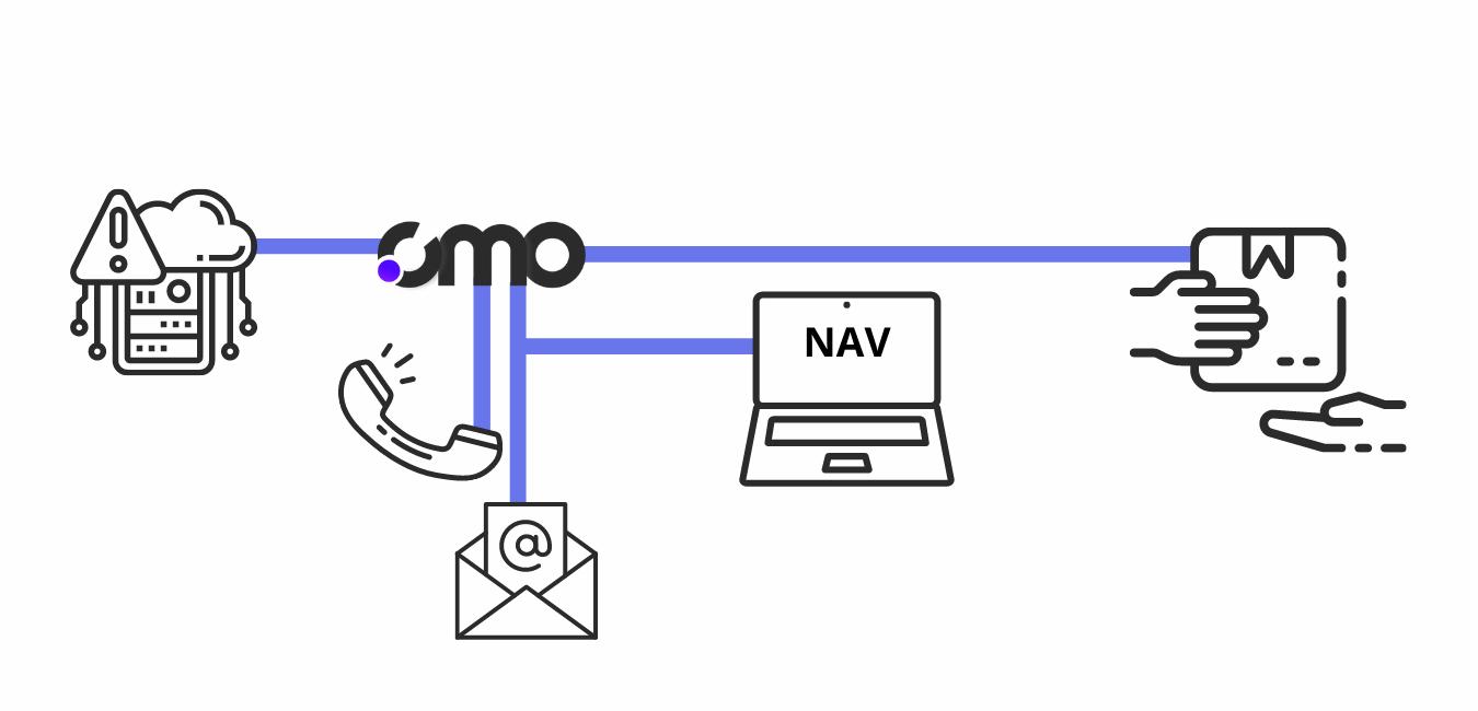 a pénztárgép csere folyamata a CMO -nál